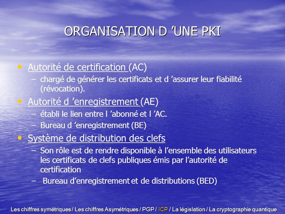 Définition C est un système de gestion des bi-clés (clefs publiques / clef privée) fiable. Permet la mise en place de signature électronique Il assure