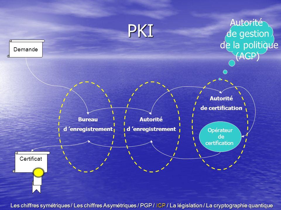 ORGANISATION D UNE PKI Autorité de certification (AC) – –chargé de générer les certificats et d assurer leur fiabilité (révocation). Autorité d enregi