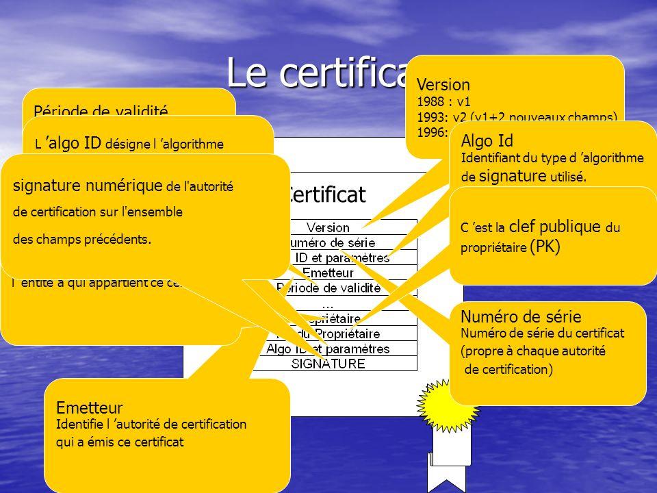 Les certificats Le but : Le but : –Valider avec certitude le lien entre la clef publique et son propriétaire Lorganisme de normalisation ISO a défini