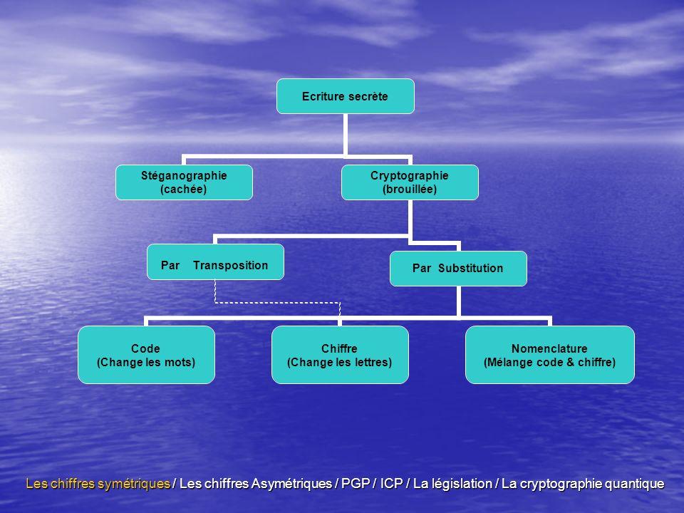 Définition C est un système de gestion des bi-clés (clefs publiques / clef privée) fiable.