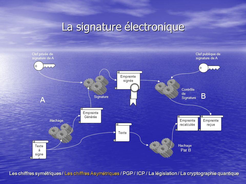 La signature électronique Texte à signe r A B Hachage Clef privée de signature de A Signature Empreinte recalculée Hachage Par B Empreinte reçue Empreinte signée Texte Clef publique de signature de A Contrôle de Signature Empreinte Générée Les chiffres symétriques / Les chiffres Asymétriques / PGP / ICP / La législation / La cryptographie quantique