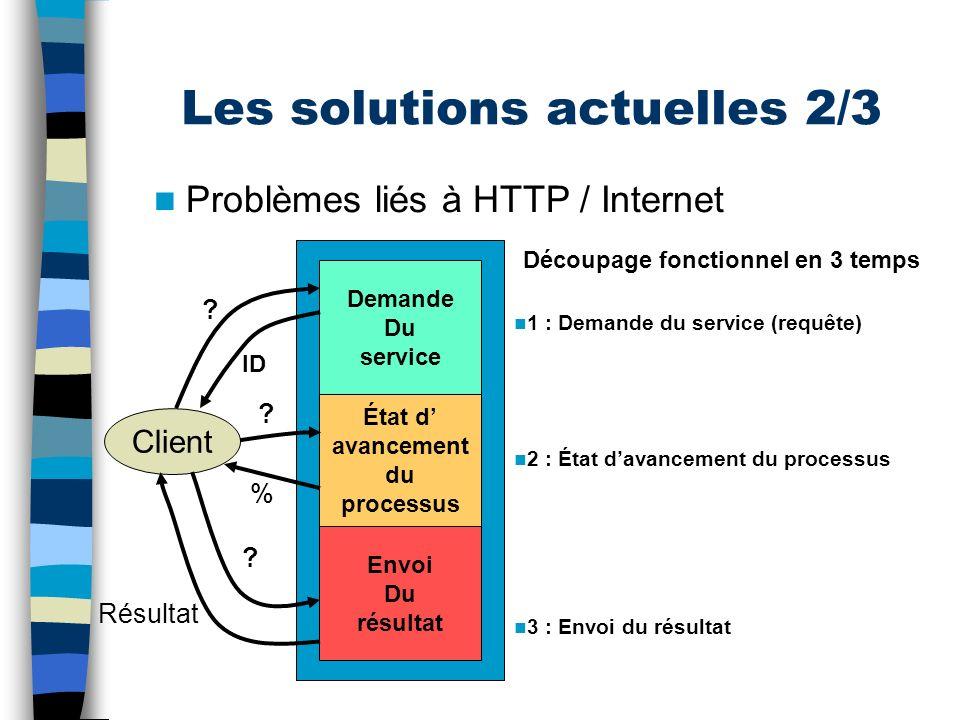 Les solutions actuelles 3/3 Sécurité : –Sécurisation niveau transport –Utilisation de HTTPS / SSL –Utilisation de certificats –Filtrage IP Complexe Configuration des Firewalls –Application de règles dutilisations