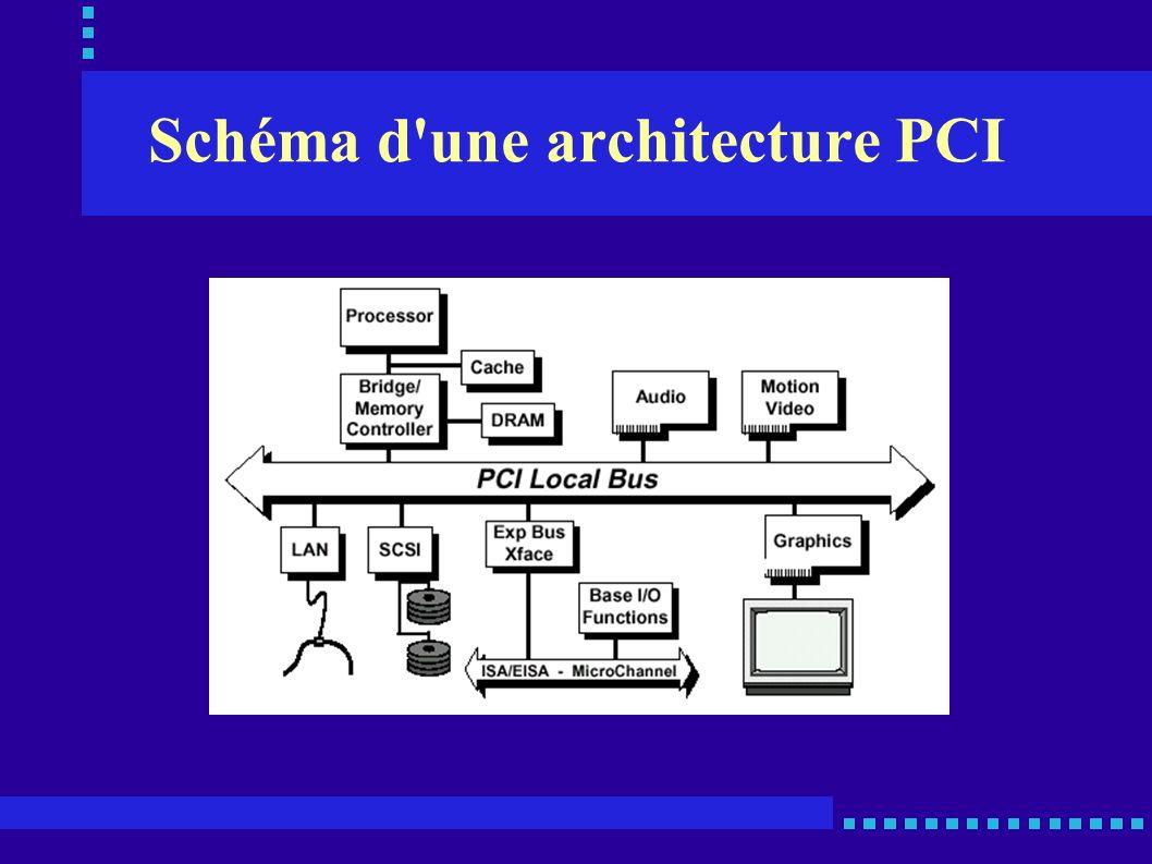 Schéma d'une architecture PCI