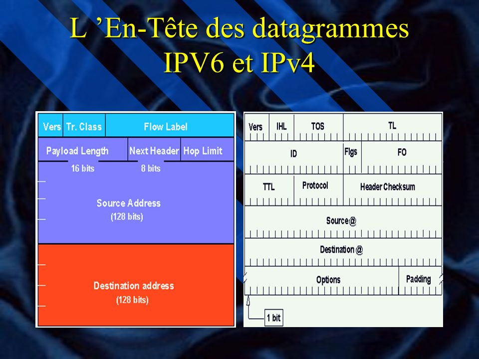 Le G6 n G6 est un groupe français d expérimentation IPv6 crée en 1995 qui regroupe des académiques et des industriels: –CNRS, ENST, INRIA –Universités de Paris 7, Strasbourg… –Bull, Dassault électronique,Eurocontrol… n Charte du G6: –Échanges d expérience –Diffusion d informations(Livre: IPv6, théorie et pratique, http://www.urec.cnrs.fr/ipv6/, séminaires, email: ipv6@imag.fr –Infrastructure de test (G6-bone) –Participation aux réunions RIPE(IPv6wg)&IETF