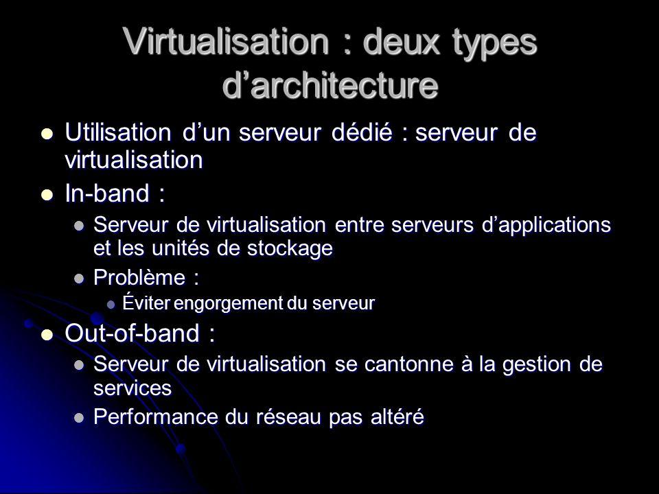 Virtualisation : deux types darchitecture Utilisation dun serveur dédié : serveur de virtualisation Utilisation dun serveur dédié : serveur de virtual