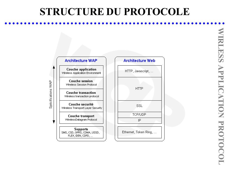 STRUCTURE DU PROTOCOLE WIRLESS APPLICATION PROTOCOL