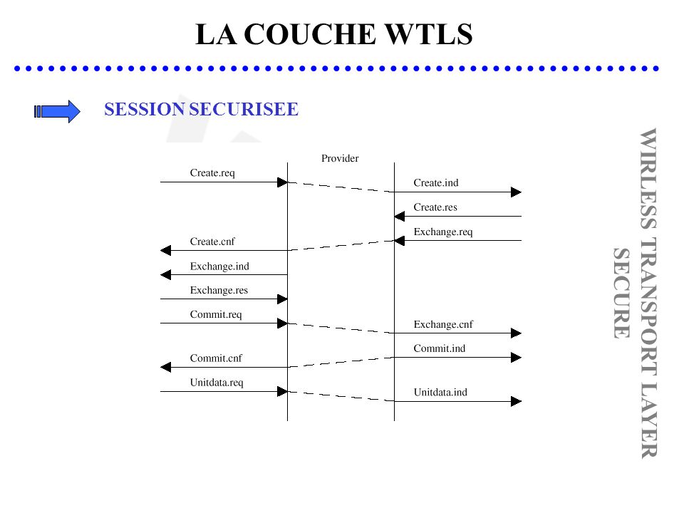LA COUCHE WTLS WIRLESS TRANSPORT LAYER SECURE SESSION SECURISEE