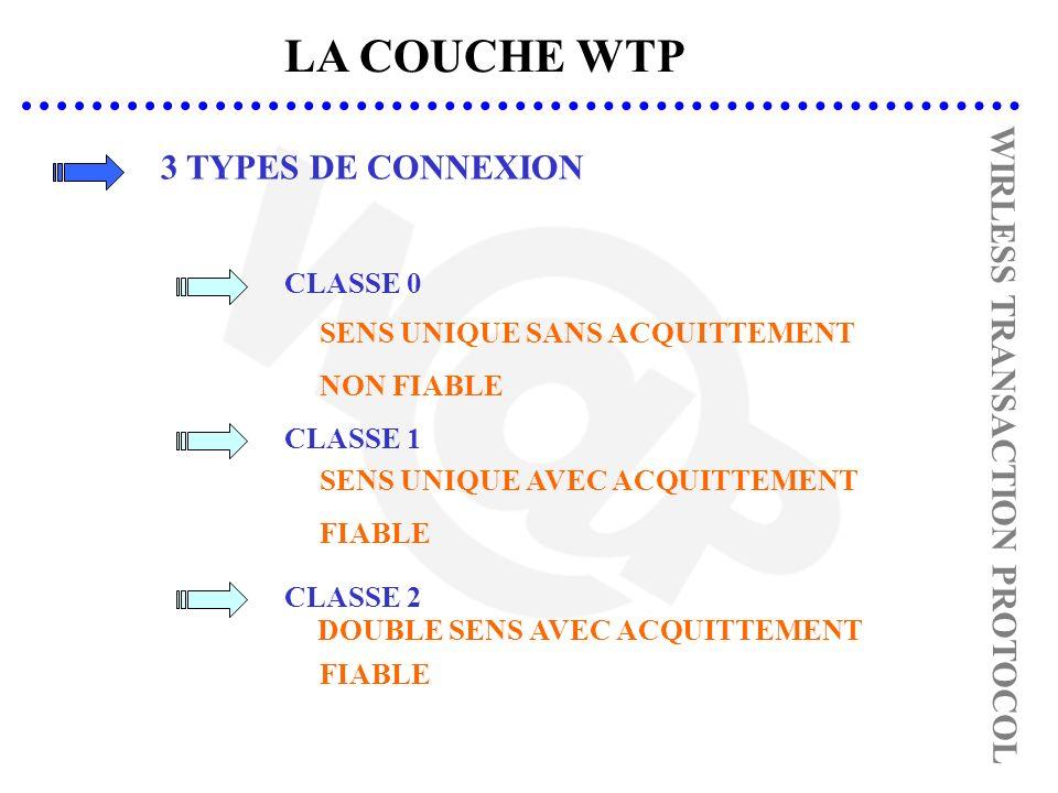 LA COUCHE WTP 3 TYPES DE CONNEXION SENS UNIQUE SANS ACQUITTEMENT CLASSE 0 NON FIABLE SENS UNIQUE AVEC ACQUITTEMENT CLASSE 1 FIABLE CLASSE 2 DOUBLE SENS AVEC ACQUITTEMENT FIABLE WIRLESS TRANSACTION PROTOCOL
