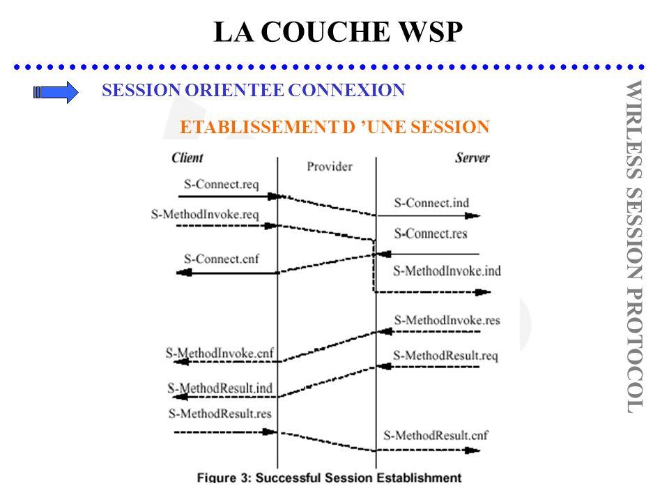 LA COUCHE WSP SESSION ORIENTEE CONNEXION WIRLESS SESSION PROTOCOL ETABLISSEMENT D UNE SESSION