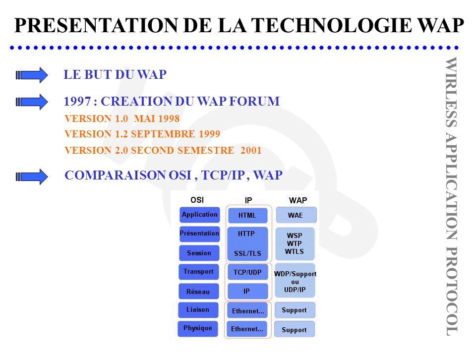 PRESENTATION DE LA TECHNOLOGIE WAP WIRLESS APPLICATION PROTOCOL 1997 : CREATION DU WAP FORUM VERSION 1.2 SEPTEMBRE 1999 COMPARAISON OSI, TCP/IP, WAP VERSION 2.0 SECOND SEMESTRE 2001 VERSION 1.0 MAI 1998 LE BUT DU WAP