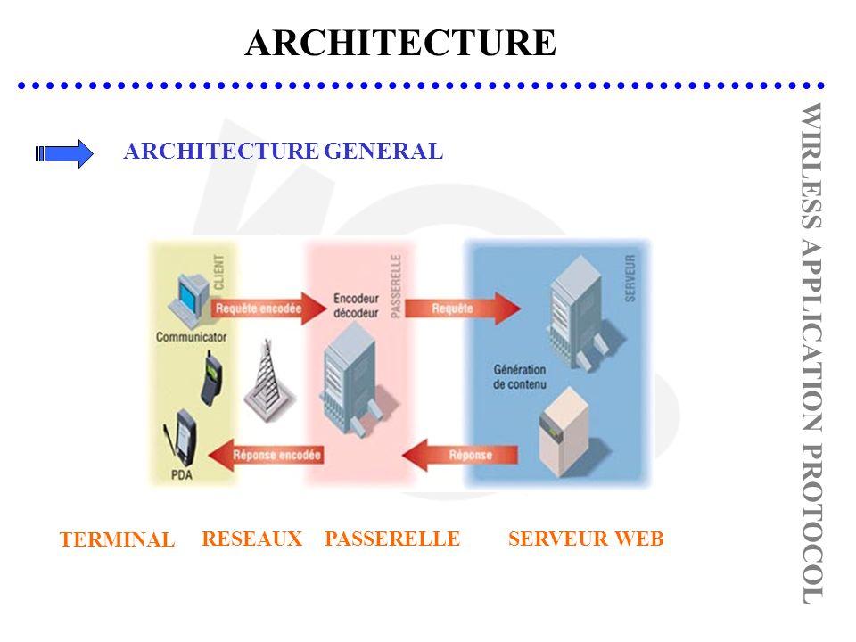 ARCHITECTURE WIRLESS APPLICATION PROTOCOL ARCHITECTURE GENERAL SERVEUR WEBPASSERELLERESEAUX TERMINAL