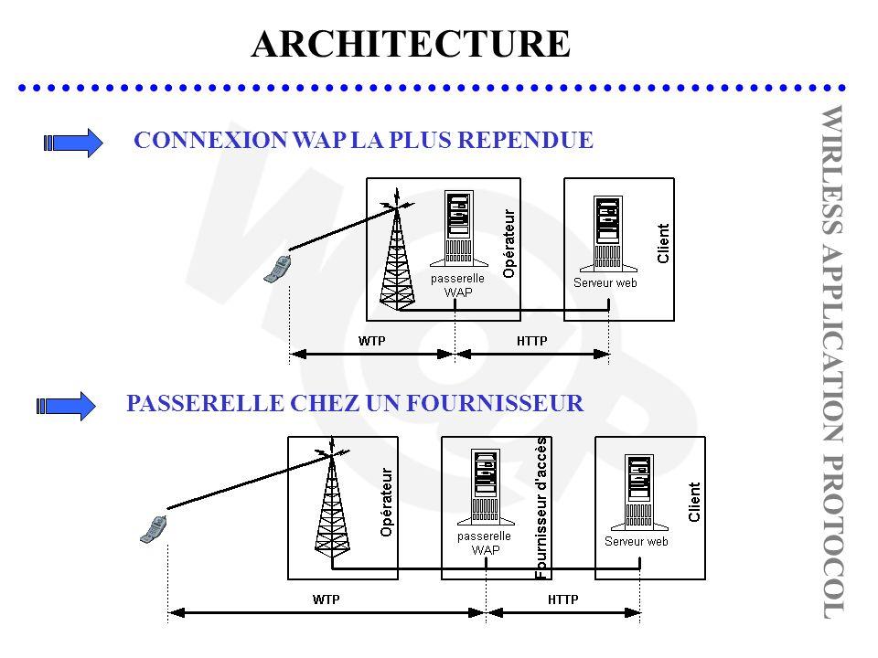 ARCHITECTURE WIRLESS APPLICATION PROTOCOL CONNEXION WAP LA PLUS REPENDUEPASSERELLE CHEZ UN FOURNISSEUR