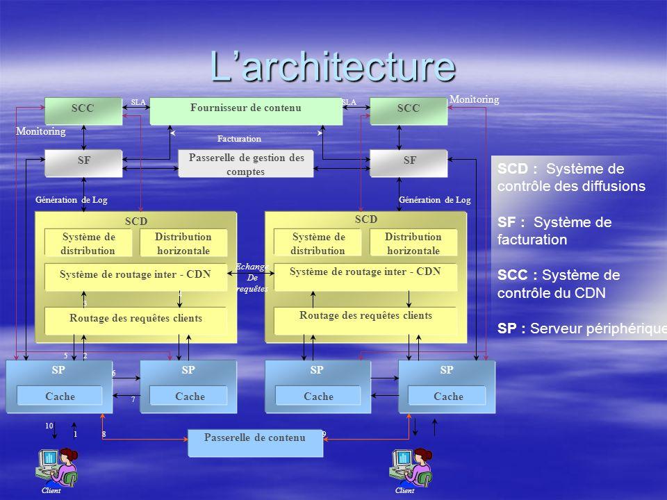 Larchitecture SCC Fournisseur de contenu SF Passerelle de gestion des comptes Client SP Cache SP Cache SCD Système de distribution Distribution horizontale Système de routage inter - CDN Routage des requêtes clients SCD Système de distribution Distribution horizontale Système de routage inter - CDN Routage des requêtes clients Echange De requêtes Client SP Cache SP Cache Passerelle de contenu Monitoring Génération de Log Facturation Génération de Log SLA 1 2 3 4 5 6 7 89 10 SCD : Système de contrôle des diffusions SF : Système de facturation SCC : Système de contrôle du CDN SP : Serveur périphérique