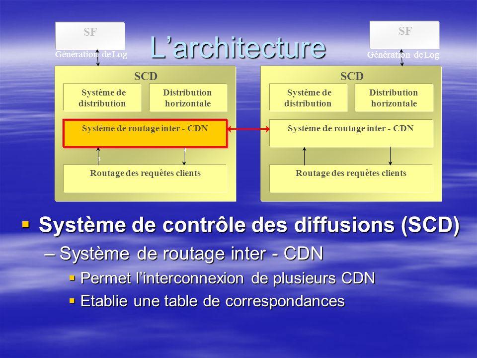 Larchitecture SF SCD Système de distribution Distribution horizontale Système de routage inter - CDN Routage des requêtes clients SCD Système de distribution Distribution horizontale Système de routage inter - CDN Routage des requêtes clients Génération de Log 3 4 Système de contrôle des diffusions (SCD) Système de contrôle des diffusions (SCD) –Système de routage inter - CDN Permet linterconnexion de plusieurs CDN Permet linterconnexion de plusieurs CDN Etablie une table de correspondances Etablie une table de correspondances