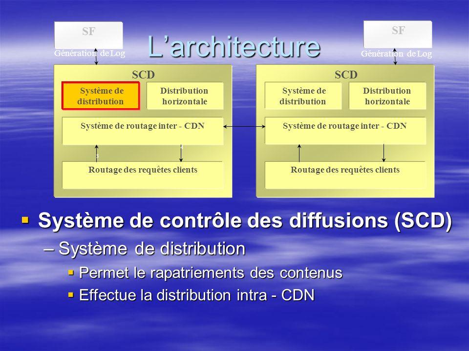 Larchitecture SF SCD Système de distribution Distribution horizontale Système de routage inter - CDN Routage des requêtes clients SCD Système de distribution Distribution horizontale Système de routage inter - CDN Routage des requêtes clients Génération de Log 3 4 Système de contrôle des diffusions (SCD) Système de contrôle des diffusions (SCD) –Système de distribution Permet le rapatriements des contenus Permet le rapatriements des contenus Effectue la distribution intra - CDN Effectue la distribution intra - CDN