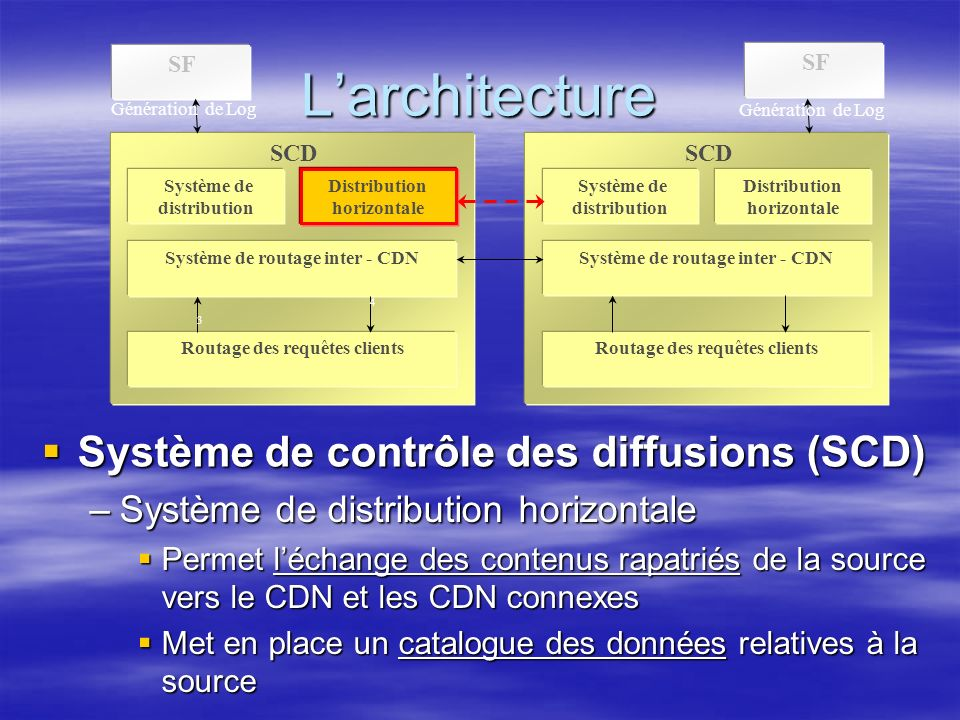 Larchitecture SF SCD Système de distribution Distribution horizontale Système de routage inter - CDN Routage des requêtes clients SCD Système de distribution Distribution horizontale Système de routage inter - CDN Routage des requêtes clients Génération de Log 3 4 Système de contrôle des diffusions (SCD) Système de contrôle des diffusions (SCD) –Système de distribution horizontale Permet léchange des contenus rapatriés de la source vers le CDN et les CDN connexes Permet léchange des contenus rapatriés de la source vers le CDN et les CDN connexes Met en place un catalogue des données relatives à la source Met en place un catalogue des données relatives à la source