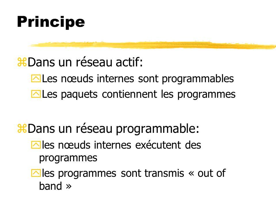 Principe zDans un réseau actif: yLes nœuds internes sont programmables yLes paquets contiennent les programmes zDans un réseau programmable: yles nœud