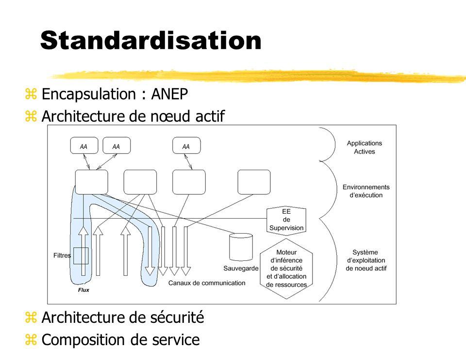 Standardisation zEncapsulation : ANEP zArchitecture de nœud actif zArchitecture de sécurité zComposition de service