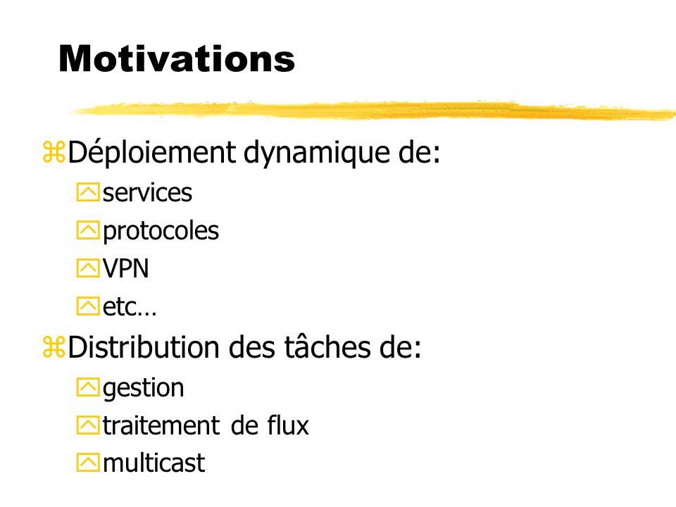 Motivations zDéploiement dynamique de: yservices yprotocoles yVPN yetc… zDistribution des tâches de: ygestion ytraitement de flux ymulticast