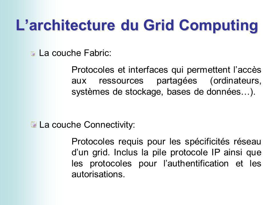 Larchitecture du Grid Computing La couche Fabric: Protocoles et interfaces qui permettent laccès aux ressources partagées (ordinateurs, systèmes de stockage, bases de données…).