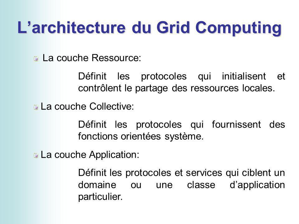 Larchitecture du Grid Computing La couche Ressource: Définit les protocoles qui initialisent et contrôlent le partage des ressources locales. La couch