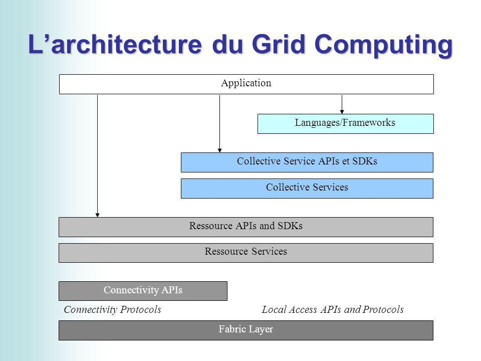 Larchitecture du Grid Computing Languages/Frameworks Collective Service APIs et SDKs Collective Services Ressource APIs and SDKs Ressource Services Co