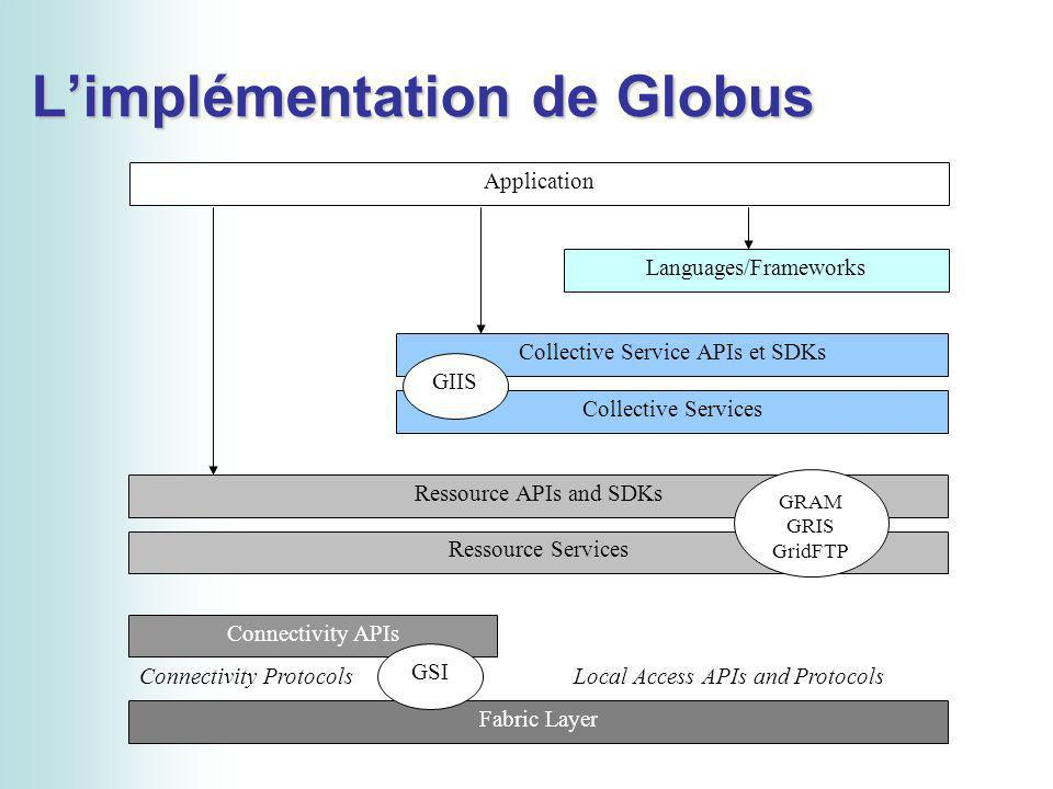Limplémentation de Globus Languages/Frameworks Collective Service APIs et SDKs Collective Services Ressource APIs and SDKs Ressource Services Connecti