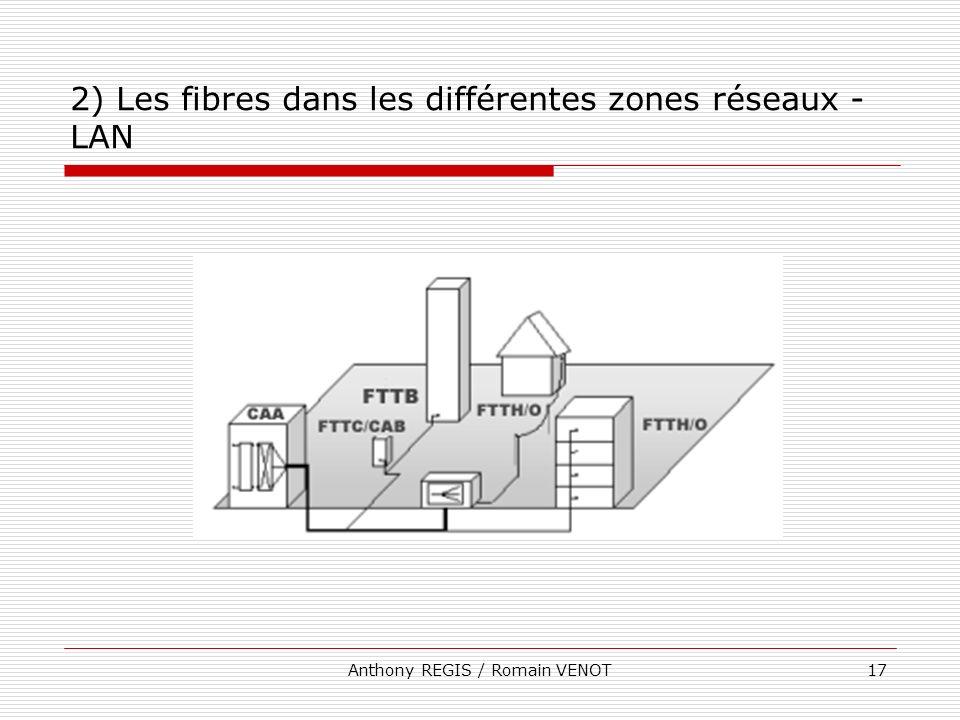 Anthony REGIS / Romain VENOT17 2) Les fibres dans les différentes zones réseaux - LAN