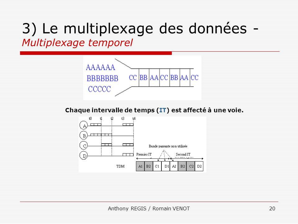 Anthony REGIS / Romain VENOT20 3) Le multiplexage des données - Multiplexage temporel Chaque intervalle de temps (IT) est affecté à une voie.