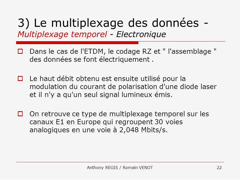Anthony REGIS / Romain VENOT22 3) Le multiplexage des données - Multiplexage temporel - Electronique Dans le cas de l'ETDM, le codage RZ et