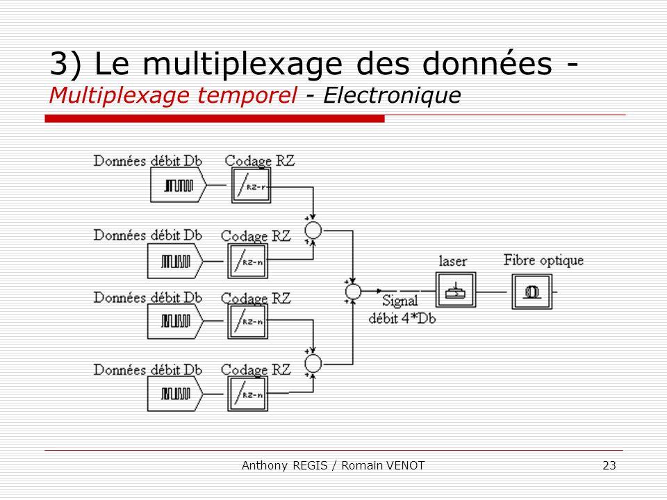 Anthony REGIS / Romain VENOT23 3) Le multiplexage des données - Multiplexage temporel - Electronique