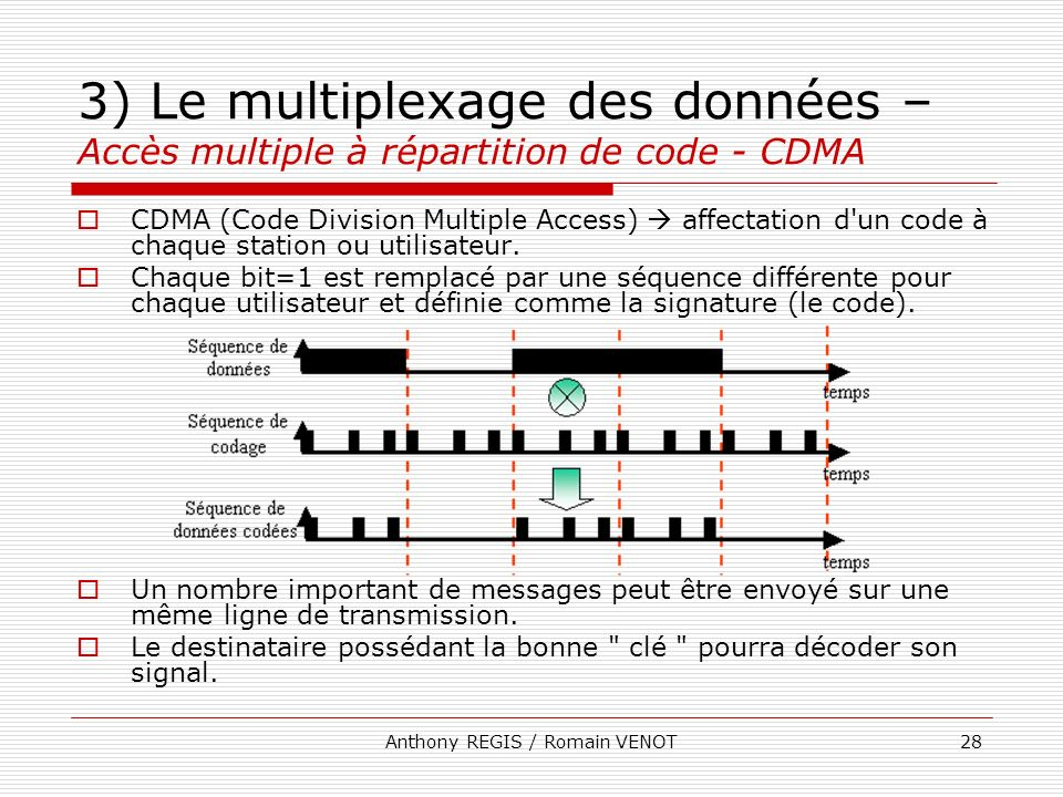 Anthony REGIS / Romain VENOT28 3) Le multiplexage des données – Accès multiple à répartition de code - CDMA CDMA (Code Division Multiple Access) affec