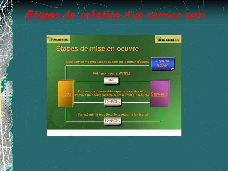 Etapes de création dun service web