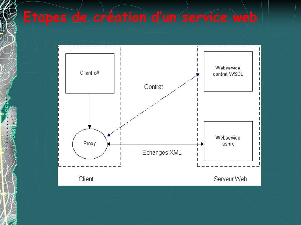 Les implantations des Services Web Principaux framework de mise en œuvre de Services Web : HP Web services (e-speak) IBM WebServices Toolkit (SOAP, UDDI et ebXML) Microsoft.NET (SOAP, UDDI, BizTalk) Oracle 9i iAS Web Services (SOAP, UDDI et J2EE) Sun Open Net Environment (SOAP, UDDI, ebXML) Systinet, WASP Toolkit The Mind Electric, Glue plateform BowStreet, Cape Clear, SilverStream…
