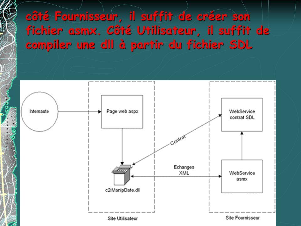 Bibliographie http://www.techmetrix.com/trendmarkers/tmk0101/tmk 0101-4.php3 http://www.techmetrix.com/trendmarkers/tmk0101/tmk 0101-4.php3 [2] http://www.bea.com/press/releases/2001/0226_web_s ervices.shtml [3] http://www.alphaworks.ibm.com/tech/wsde [4] http://www.xmlbus.com/ [5] http://www.themindelectric.com [6] http://www.shinkatech.com [7] http://www.idoox.com [8] http://www.capeclear.com [9] http://msdn.microsoft.com/net/ [10] http://www- http://www.bea.com/press/releases/2001/0226_web_s ervices.shtml http://www.alphaworks.ibm.com/tech/wsde http://www.xmlbus.com/ http://www.themindelectric.com http://www.shinkatech.com http://www.idoox.com http://www.capeclear.com http://msdn.microsoft.com/net/ http://www-