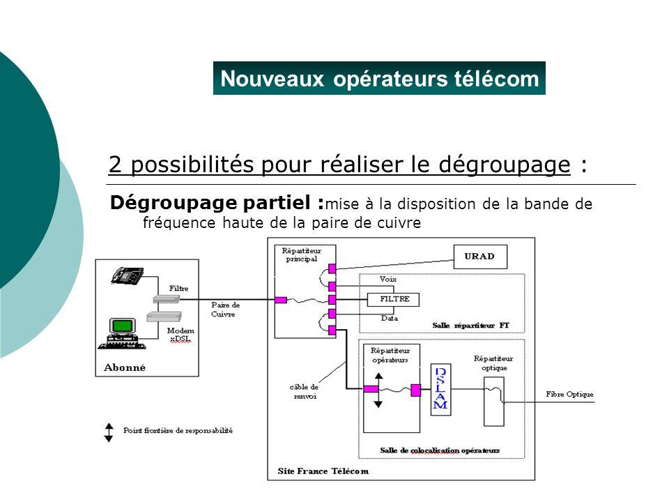 Nouveaux opérateurs télécom 2 possibilités pour réaliser le dégroupage : Dégroupage partiel : mise à la disposition de la bande de fréquence haute de