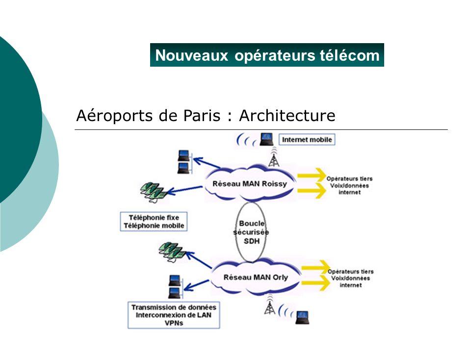 Nouveaux opérateurs télécom Aéroports de Paris : Architecture
