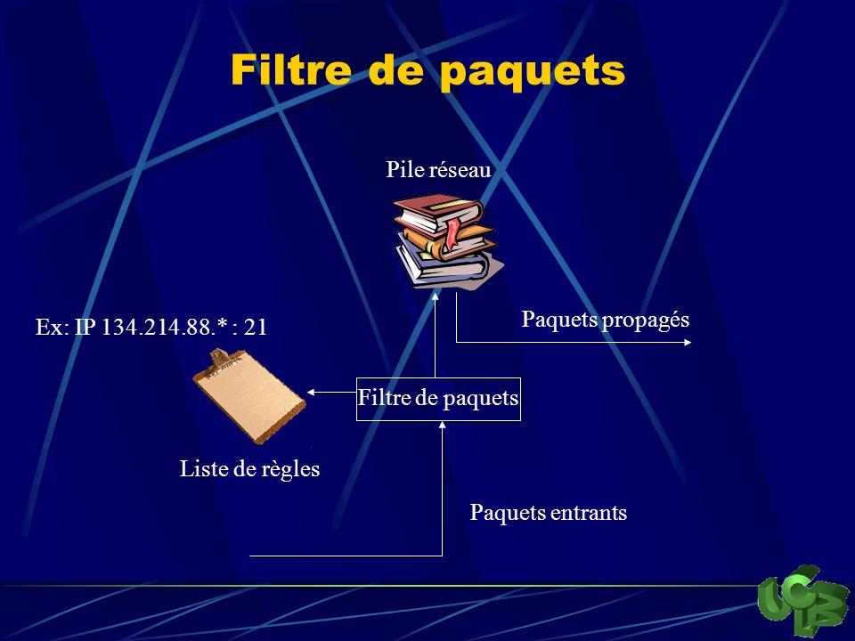 Filtre de paquets Pile réseau Paquets entrants Liste de règles Paquets propagés Ex: IP 134.214.88.* : 21