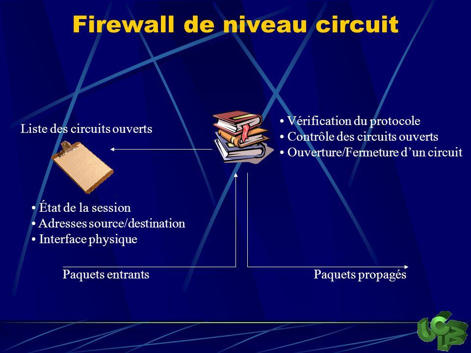 Firewall de niveau circuit Liste des circuits ouverts Paquets entrantsPaquets propagés Vérification du protocole Contrôle des circuits ouverts Ouverture/Fermeture dun circuit État de la session Adresses source/destination Interface physique