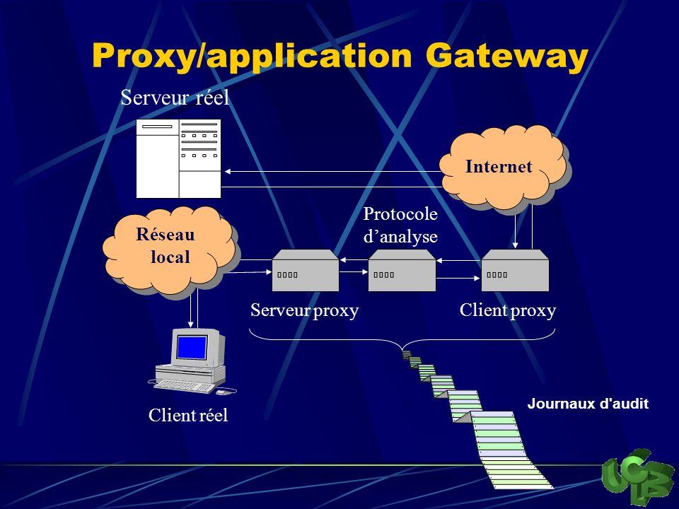 Proxy/application Gateway Réseau local Réseau local Internet Internet Serveur réel Serveur proxyClient proxy Protocole danalyse Journaux d audit Client réel