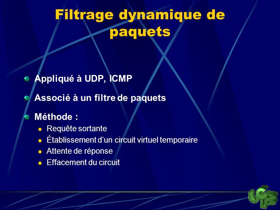 Filtrage dynamique de paquets Appliqué à UDP, ICMP Associé à un filtre de paquets Méthode : Requête sortante Établissement dun circuit virtuel temporaire Attente de réponse Effacement du circuit