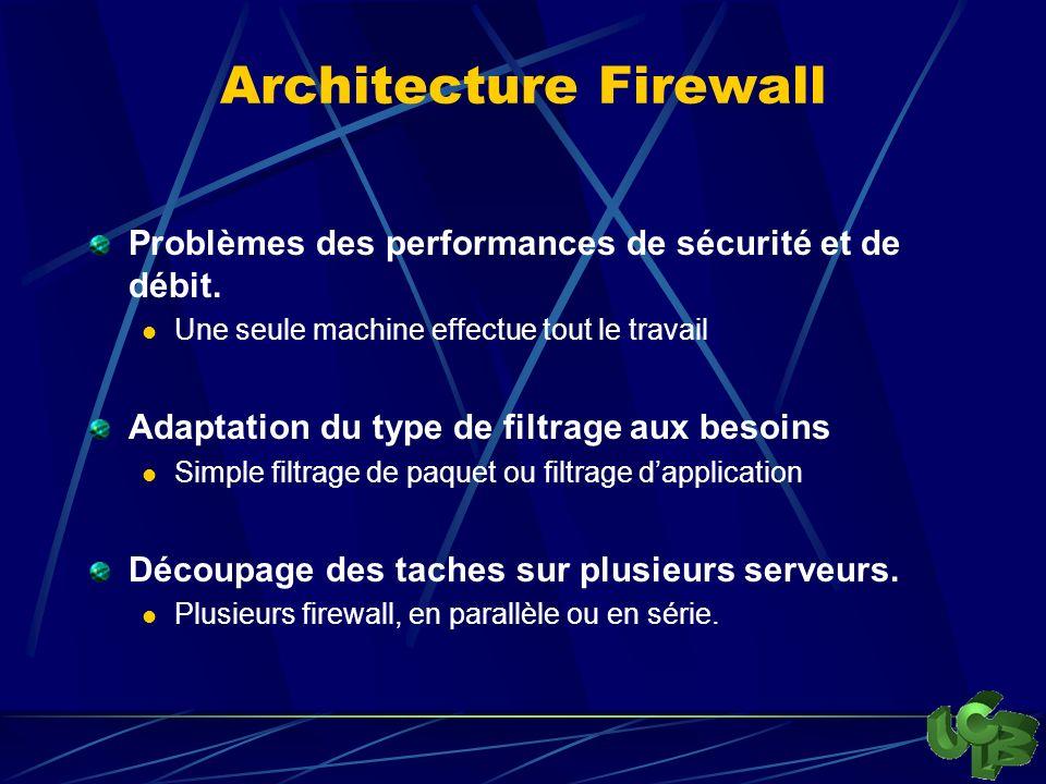 Architecture Firewall Problèmes des performances de sécurité et de débit.