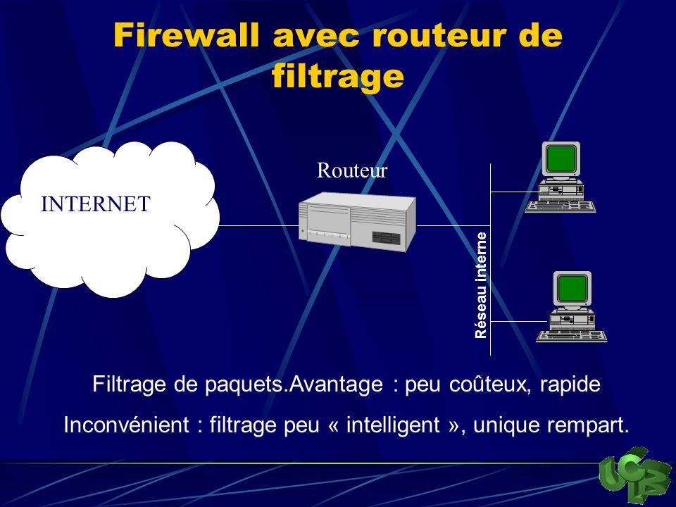 Firewall avec routeur de filtrage INTERNET Filtrage de paquets.Avantage : peu coûteux, rapide Inconvénient : filtrage peu « intelligent », unique rempart.