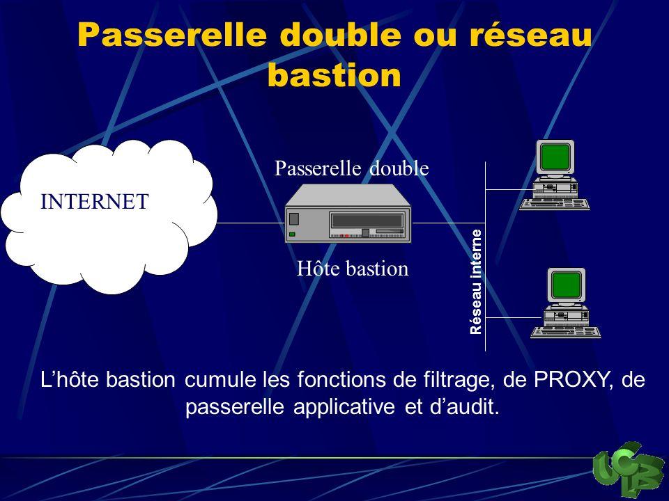 Passerelle double ou réseau bastion INTERNET Lhôte bastion cumule les fonctions de filtrage, de PROXY, de passerelle applicative et daudit.
