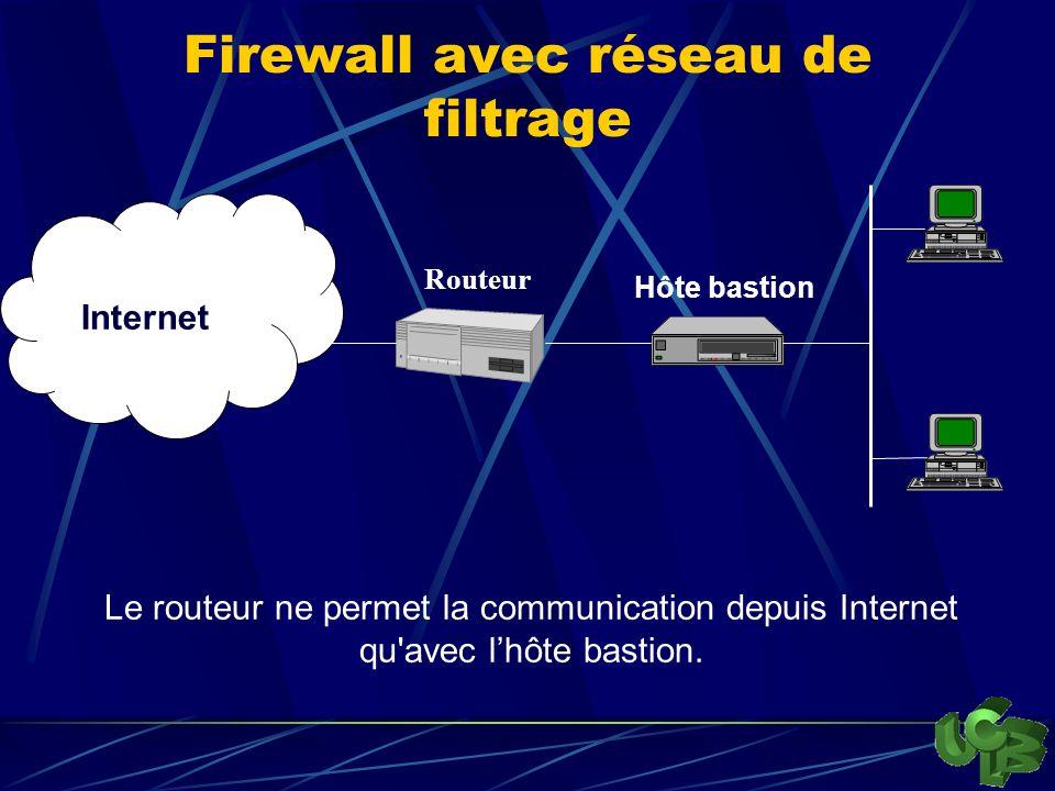 Firewall avec réseau de filtrage Internet Hôte bastion Le routeur ne permet la communication depuis Internet qu avec lhôte bastion.
