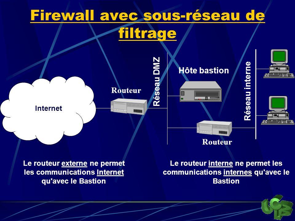 Firewall avec sous-réseau de filtrage Le routeur externe ne permet les communications Internet qu avec le Bastion Internet Hôte bastion Réseau DMZ Réseau interne Le routeur interne ne permet les communications internes qu avec le Bastion Routeur