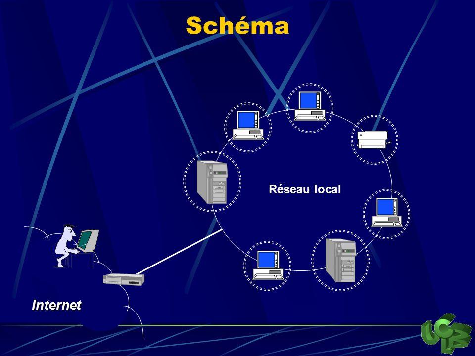 Schéma Réseau local Internet