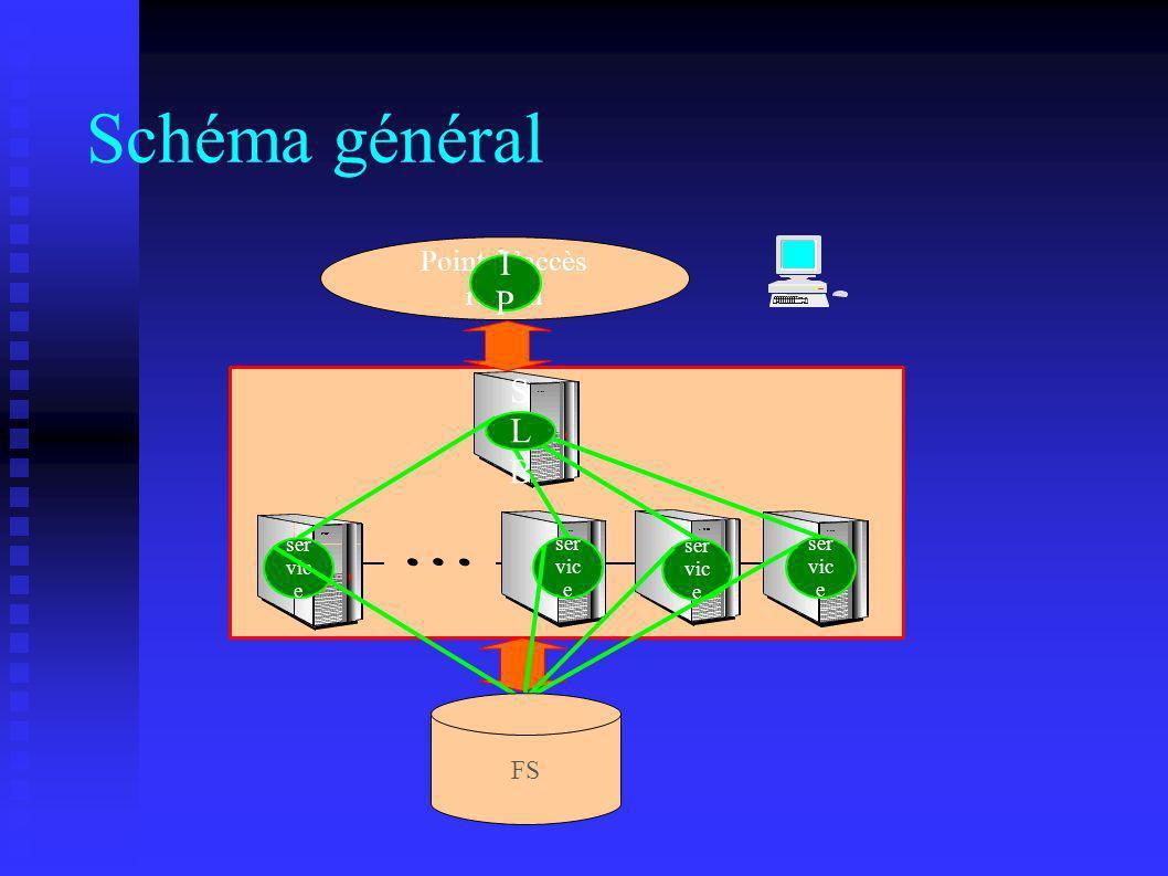 Schéma général Point d accès réseau ser vic e IPIP SLBSLB FS