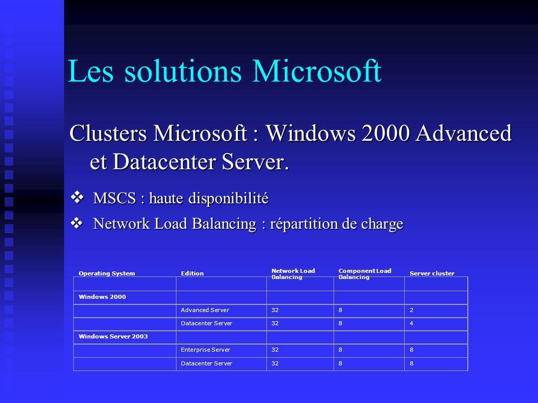 Les solutions Microsoft Clusters Microsoft : Windows 2000 Advanced et Datacenter Server. MSCS : haute disponibilité MSCS : haute disponibilité Network