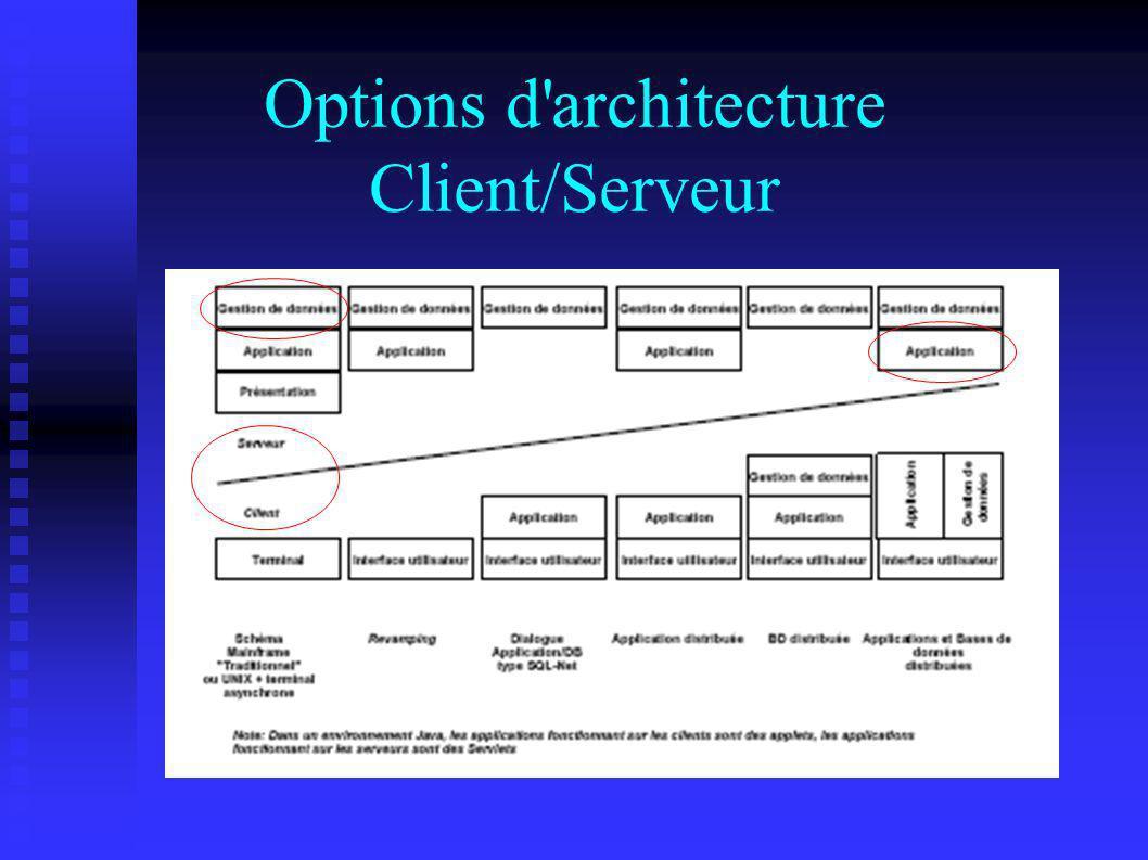 Options d'architecture Client/Serveur